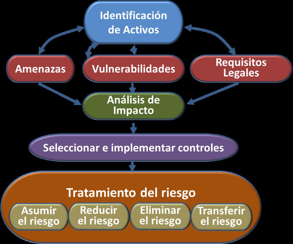 Evaluacion de Riesgos ISO 27001