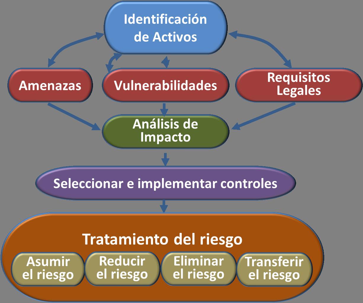 Metodologías de evaluación de riesgos informáticos