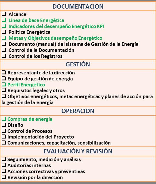 Interagión de la Norma ISO 50001 gestión de la Energia