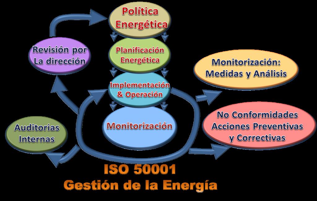 Sistema de Gestión de la Energía Según ISO 50001