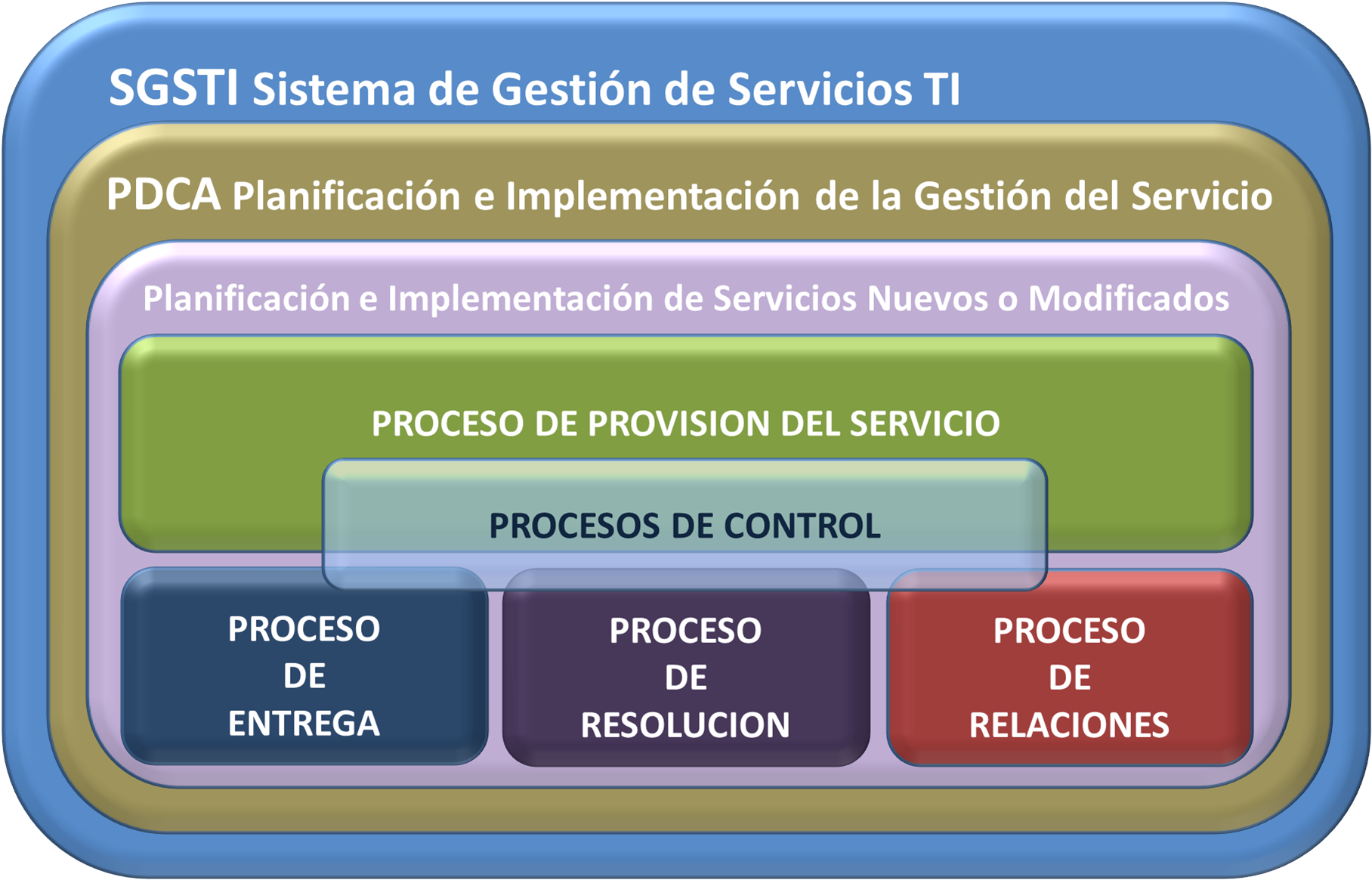 ISO 20000 Calidad de los Servicios TI - Normas ISO